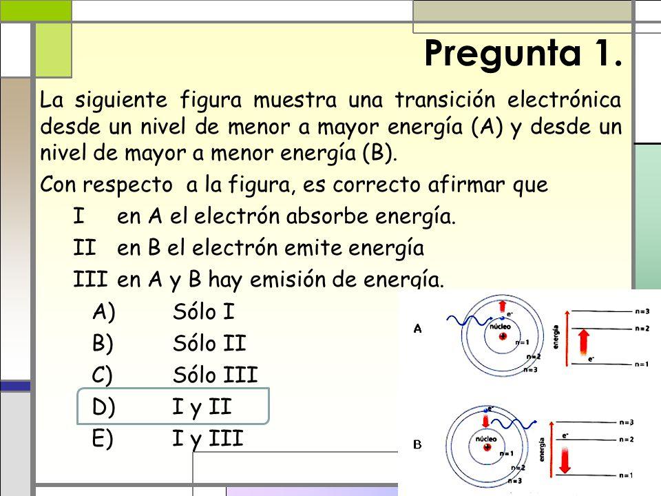 Pregunta 1. La siguiente figura muestra una transición electrónica desde un nivel de menor a mayor energía (A) y desde un nivel de mayor a menor energ