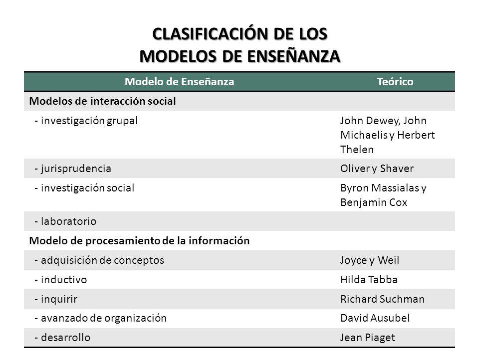 Aplicación de los Modelos Los modelos tienen sus propias características y responden a diversas necesidades y situaciones.