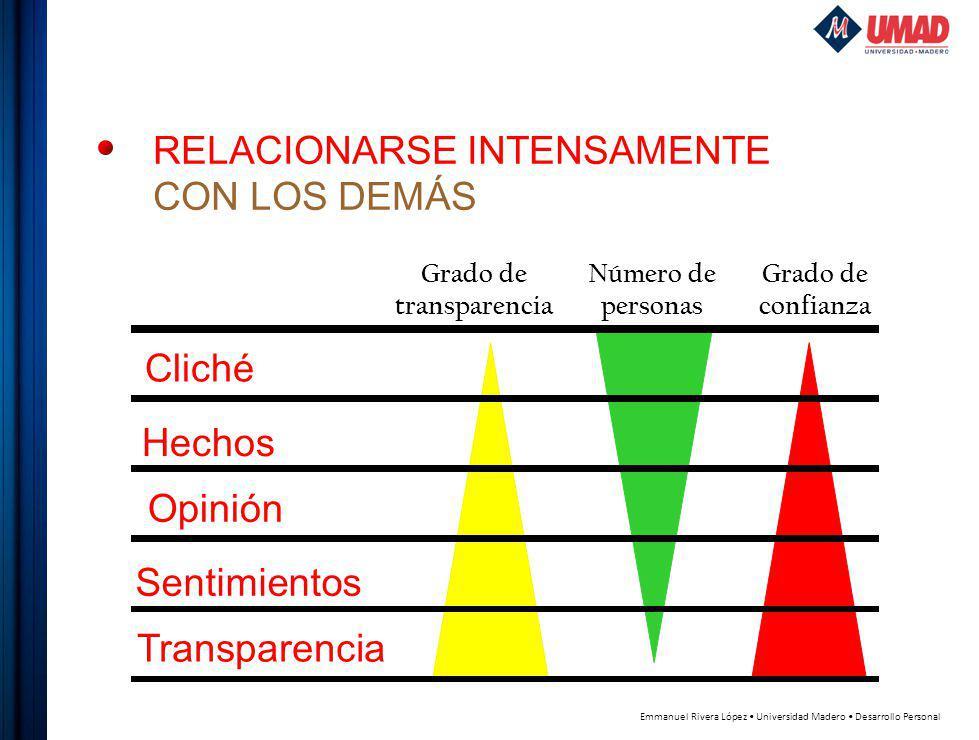 Emmanuel Rivera López Universidad Madero Desarrollo Personal Grado de transparencia Número de personas Cliché Hechos Opinión Sentimientos Transparencia Grado de confianza RELACIONARSE INTENSAMENTE CON LOS DEMÁS