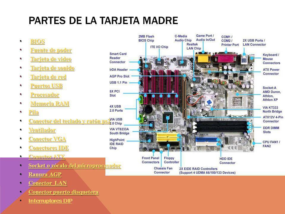 PARTES DE LA TARJETA MADRE BIOSBIOSBIOS Fuente de poderFuente de poderFuente de poderFuente de poder Tarjeta de videoTarjeta de videoTarjeta de videoT