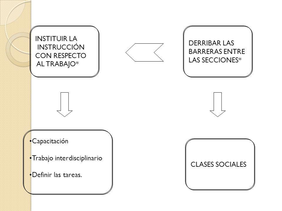 INSTITUIR LA INSTRUCCIÓN CON RESPECTO AL TRABAJO* DERRIBAR LAS BARRERAS ENTRE LAS SECCIONES* CLASES SOCIALES Capacitación Trabajo interdisciplinario D