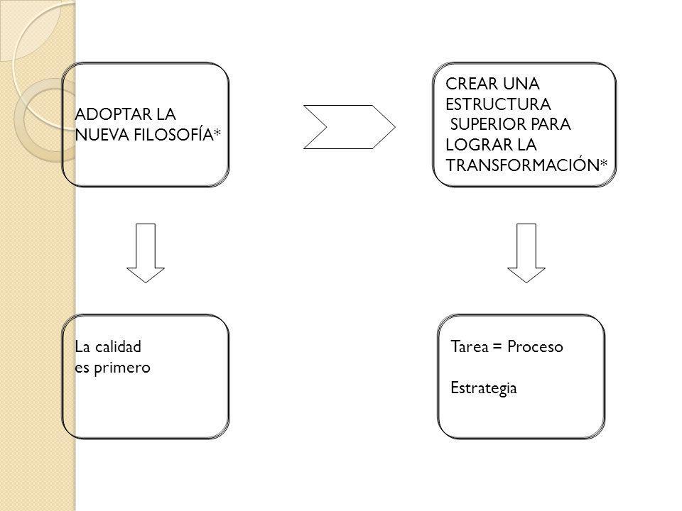 La calidad es primero Tarea = Proceso Estrategia CREAR UNA ESTRUCTURA SUPERIOR PARA LOGRAR LA TRANSFORMACIÓN* ADOPTAR LA NUEVA FILOSOFÍA*