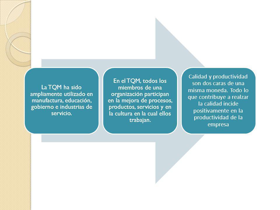 La TQM ha sido ampliamente utilizado en manufactura, educación, gobierno e industrias de servicio. En el TQM, todos los miembros de una organización p