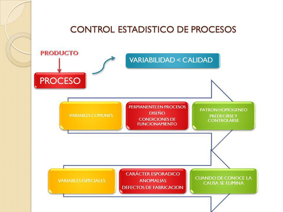CONTROL ESTADISTICO DE PROCESOS VARIABLES COMUNES PERMANENTE EN PROCESOS DISEÑO CONDICIONES DE FUNCIONAMIENTO PATRON HOMOGENEO PREDECIRSE Y CONTROLARS