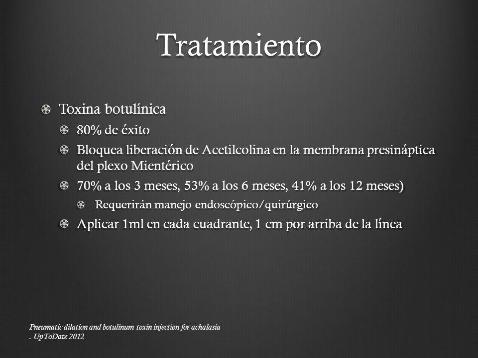 Tratamiento Toxina botulínica 80% de éxito Bloquea liberación de Acetilcolina en la membrana presináptica del plexo Mientérico 70% a los 3 meses, 53%