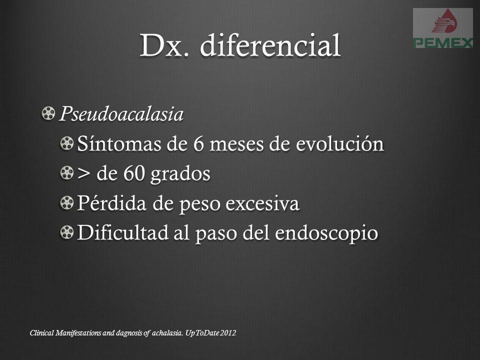 Dx. diferencial Pseudoacalasia Síntomas de 6 meses de evolución > de 60 grados Pérdida de peso excesiva Dificultad al paso del endoscopio Clinical Man