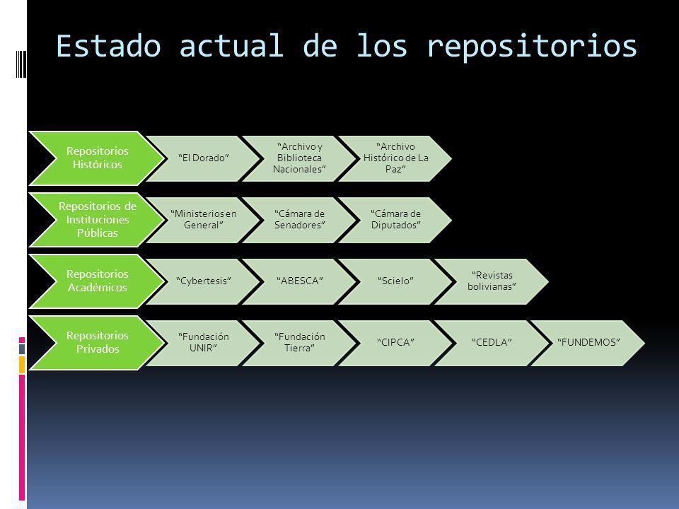 Estado actual de los repositorios Repositorios Históricos El Dorado Archivo y Biblioteca Nacionales Archivo Histórico de La Paz Repositorios de Instit