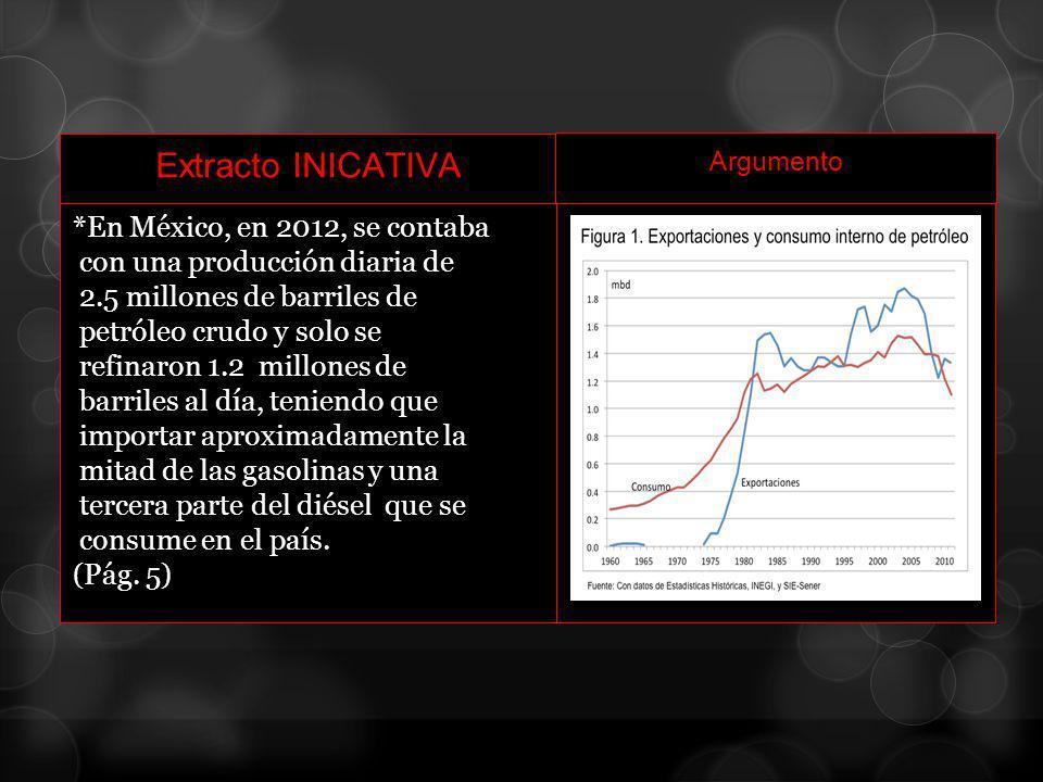 Extracto INICATIVA Argumento *En México, en 2012, se contaba con una producción diaria de 2.5 millones de barriles de petróleo crudo y solo se refinar