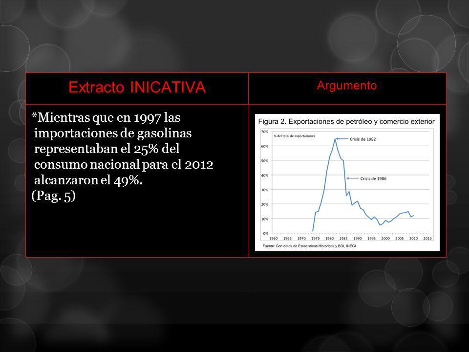Extracto INICATIVA Argumento *Mientras que en 1997 las importaciones de gasolinas representaban el 25% del consumo nacional para el 2012 alcanzaron el