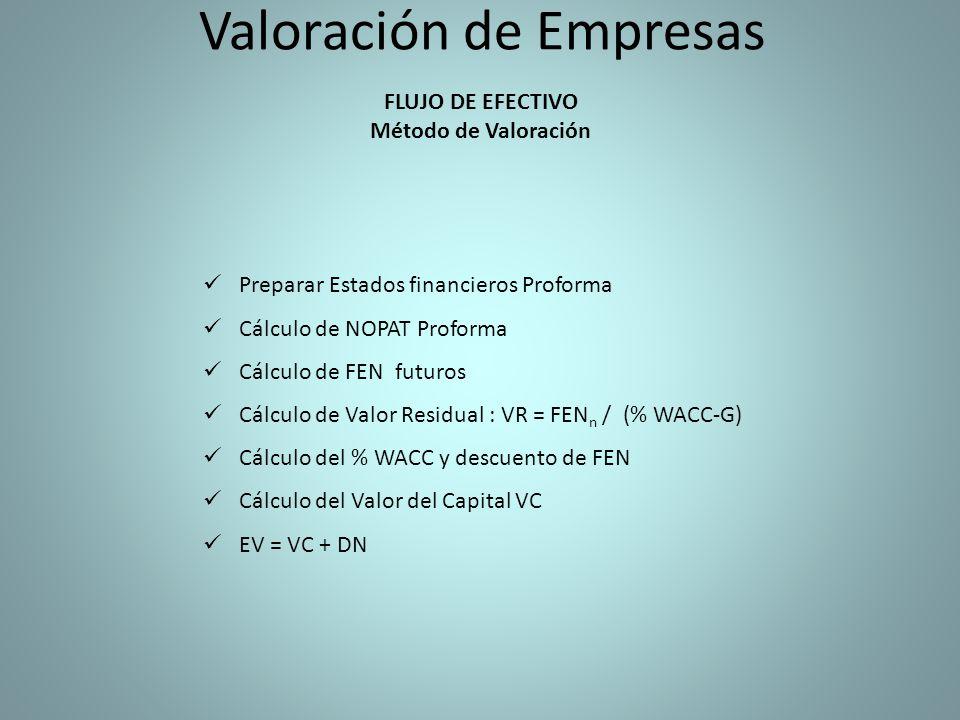 Valoración de Empresas FLUJO DE EFECTIVO Método de Valoración Preparar Estados financieros Proforma Cálculo de NOPAT Proforma Cálculo de FEN futuros Cálculo de Valor Residual : VR = FEN n / (% WACC-G) Cálculo del % WACC y descuento de FEN Cálculo del Valor del Capital VC EV = VC + DN