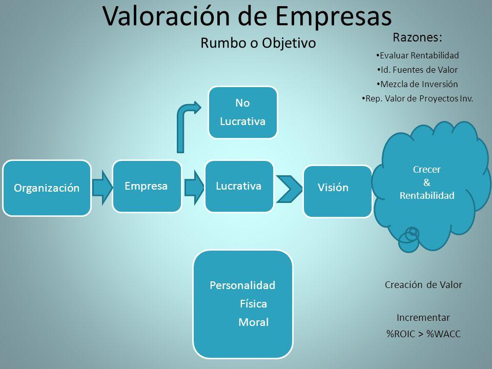Valoración de Empresas Organización EmpresaLucrativa Personalidad Física Moral No Lucrativa Visión Crecer & Rentabilidad Creación de Valor Incrementar