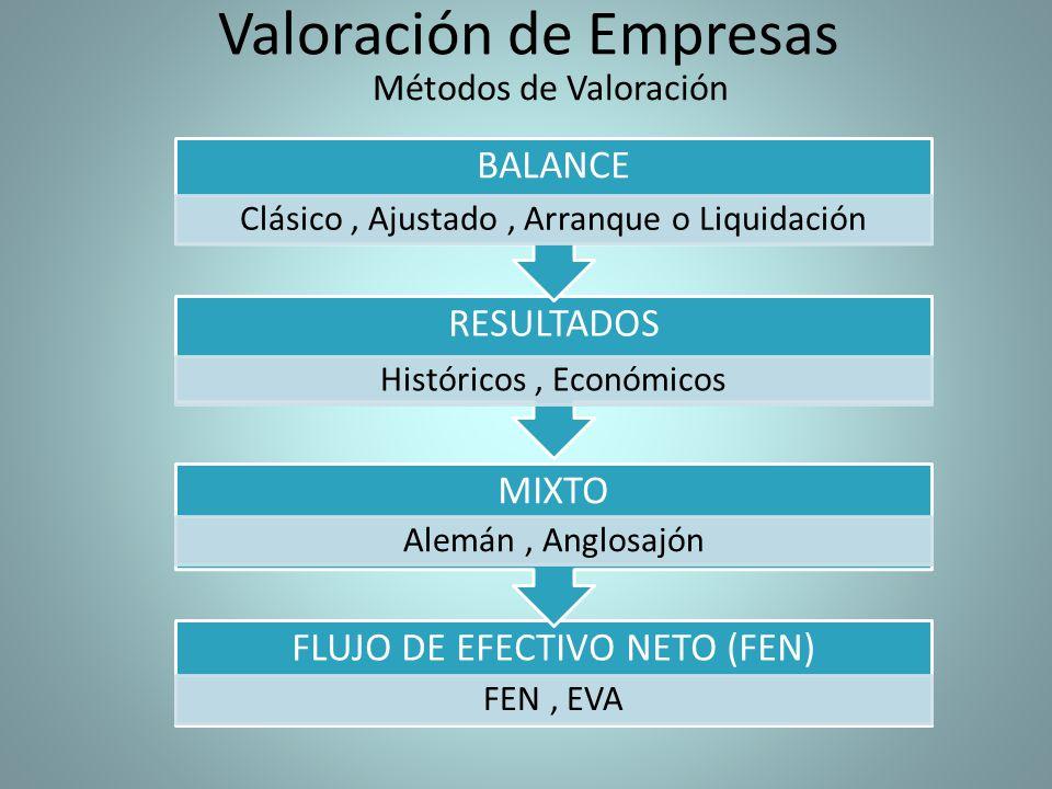 Valoración de Empresas Métodos de Valoración FLUJO DE EFECTIVO NETO (FEN) FEN, EVA MIXTO Alemán, Anglosajón RESULTADOS Históricos, Económicos BALANCE Clásico, Ajustado, Arranque o Liquidación