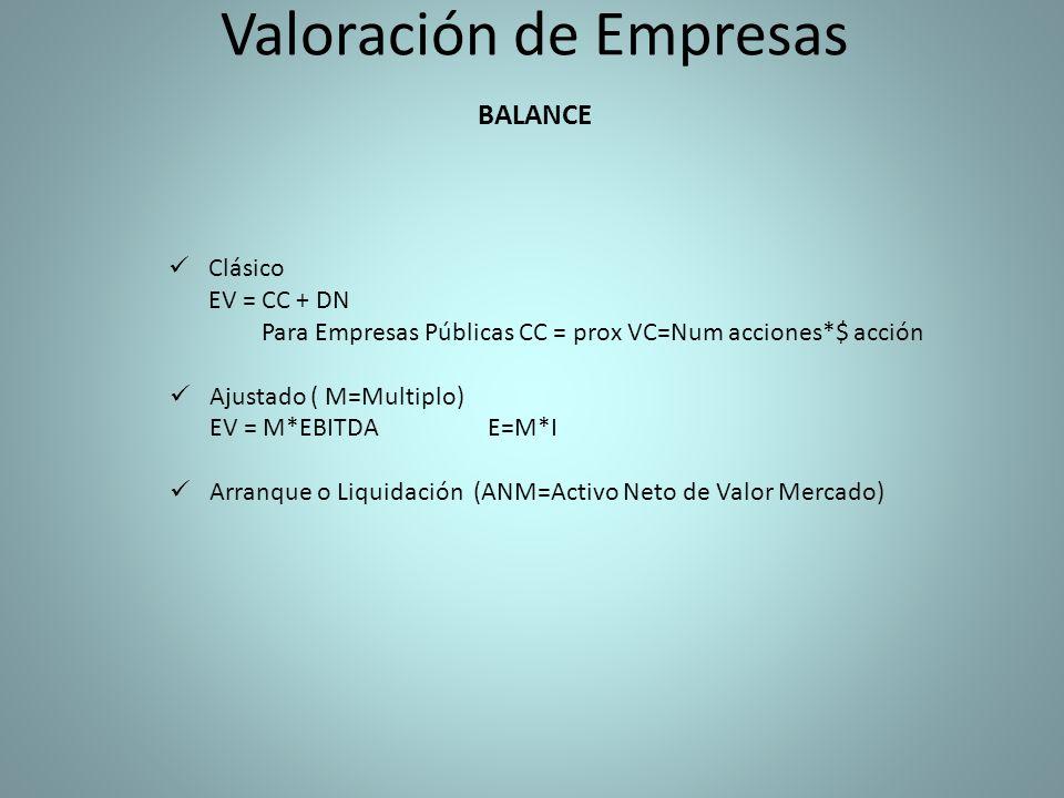 Valoración de Empresas Clásico EV = CC + DN Para Empresas Públicas CC = prox VC=Num acciones*$ acción Ajustado ( M=Multiplo) EV = M*EBITDAE=M*I Arranque o Liquidación (ANM=Activo Neto de Valor Mercado) BALANCE