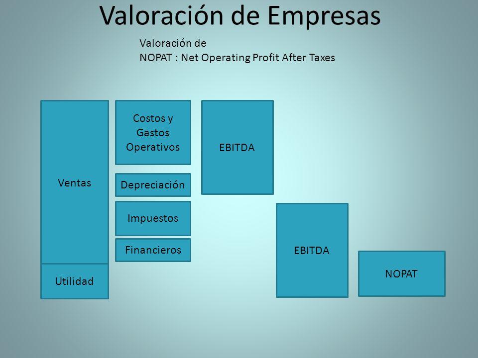 Valoración de Empresas Valoración de NOPAT : Net Operating Profit After Taxes Ventas Utilidad Costos y Gastos Operativos Depreciación Impuestos Financieros EBITDA NOPAT