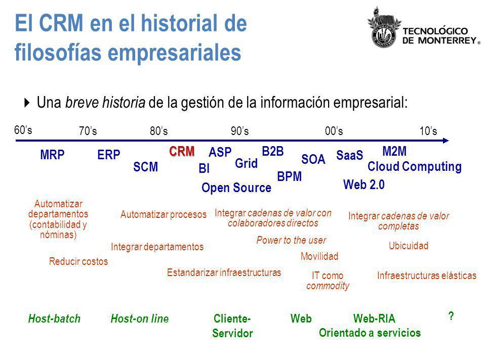 El CRM en el historial de filosofías empresariales Una breve historia de la gestión de la información empresarial: 70s80s90s00s10s Host-batch Web Host