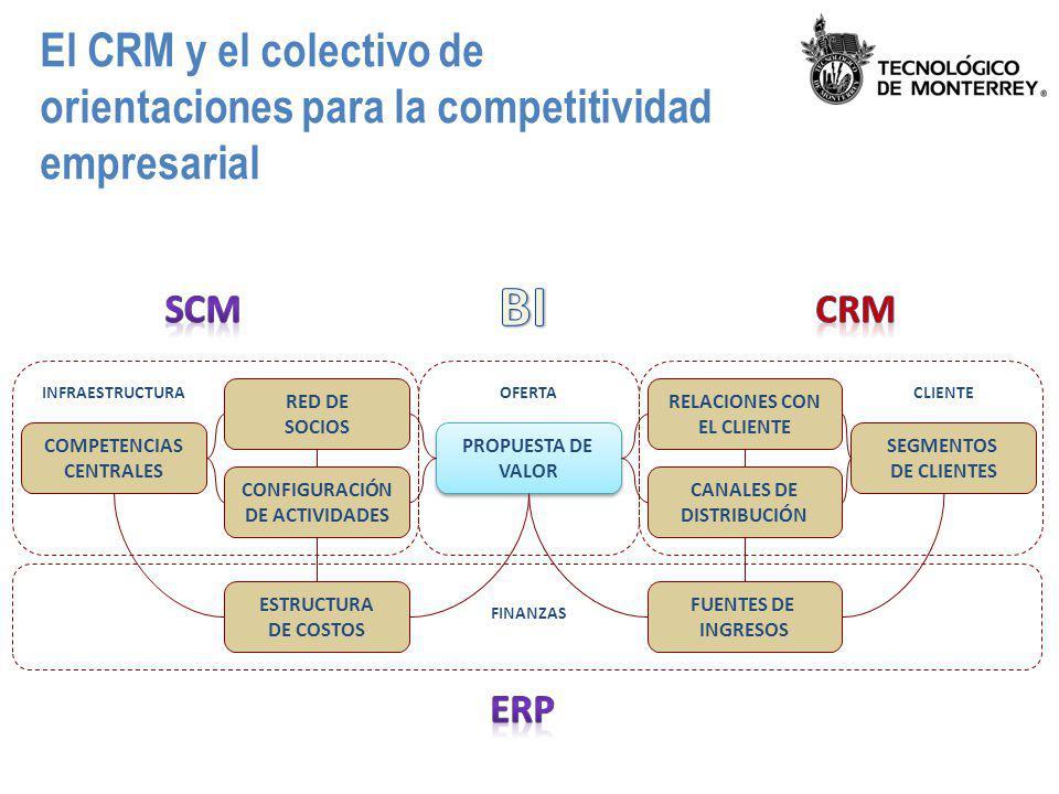 El CRM y el colectivo de orientaciones para la competitividad empresarial PROPUESTA DE VALOR PROPUESTA DE VALOR ESTRUCTURA DE COSTOS RELACIONES CON EL