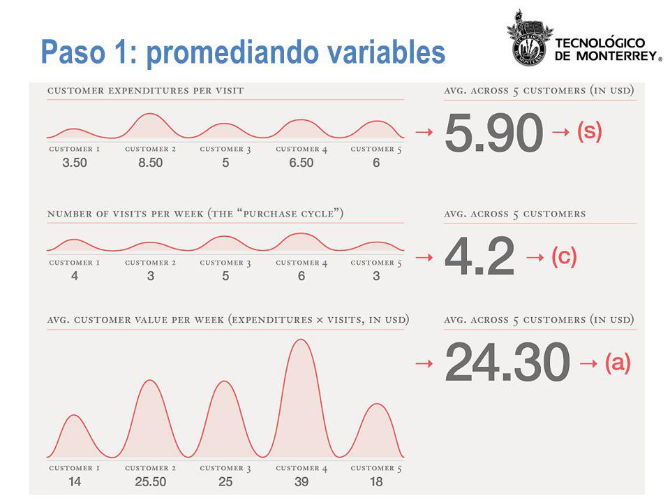 Paso 1: promediando variables