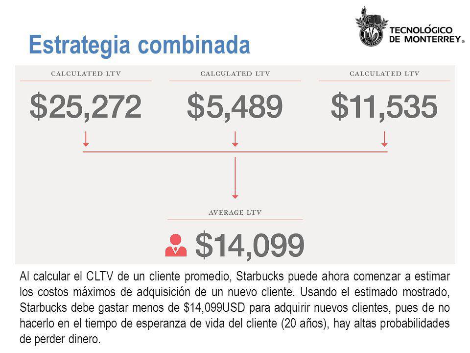 Estrategia combinada Al calcular el CLTV de un cliente promedio, Starbucks puede ahora comenzar a estimar los costos máximos de adquisición de un nuev