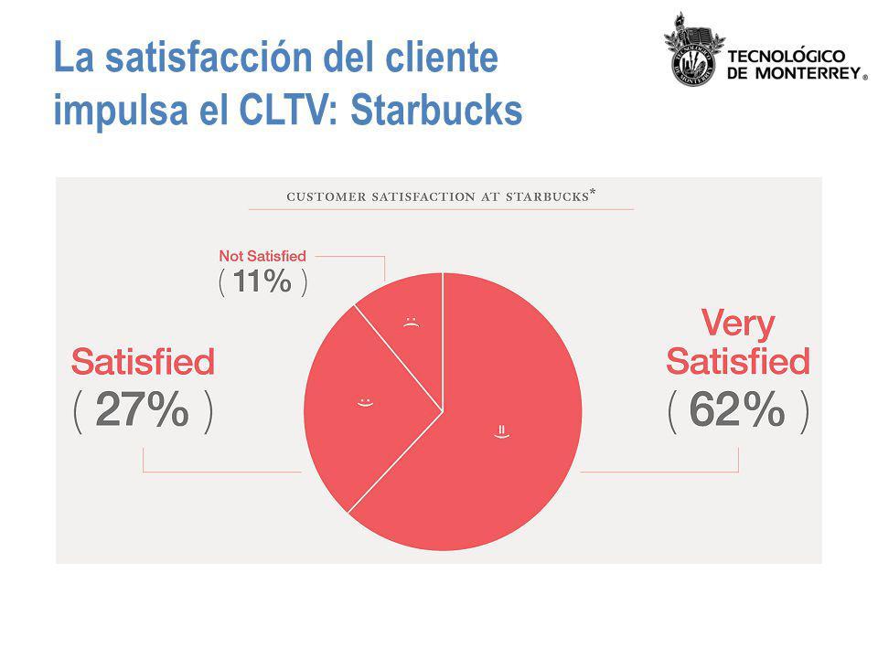 La satisfacción del cliente impulsa el CLTV: Starbucks