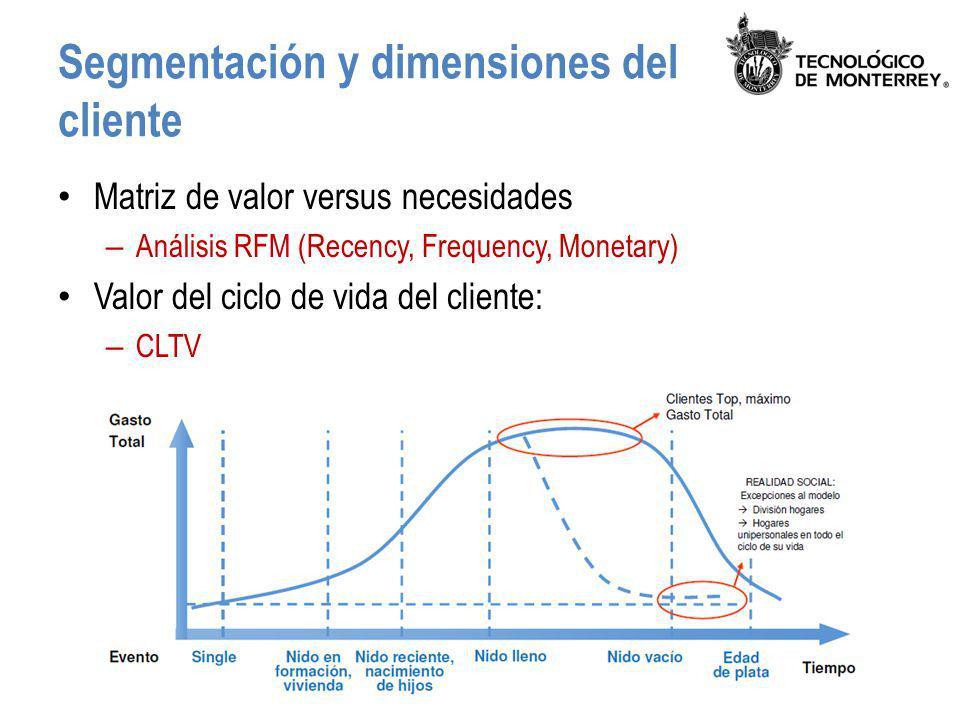Segmentación y dimensiones del cliente Matriz de valor versus necesidades – Análisis RFM (Recency, Frequency, Monetary) Valor del ciclo de vida del cl