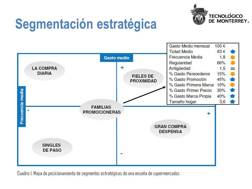 Segmentación y dimensiones del cliente Matriz de valor versus necesidades – Análisis RFM (Recency, Frequency, Monetary) Valor del ciclo de vida del cliente: – CLTV