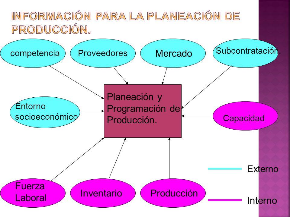 Planeación y Programación de Producción. competenciaProveedores Mercado Subcontratación. Entorno socioeconómico Capacidad Fuerza Laboral InventarioPro