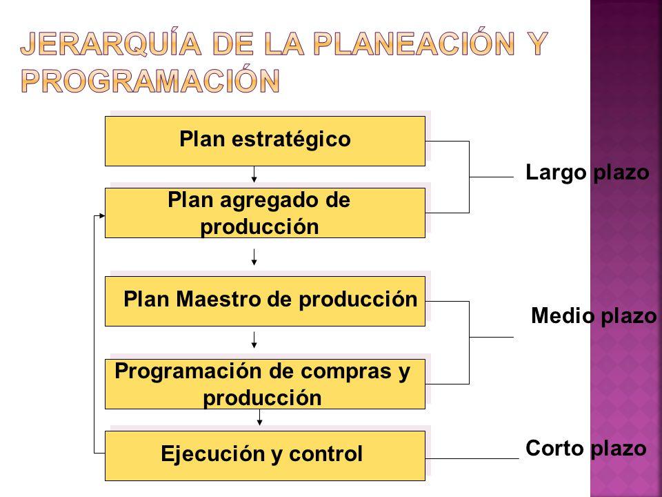 Plan estratégico Plan agregado de producción Plan Maestro de producción Programación de compras y producción Ejecución y control Largo plazo Medio pla