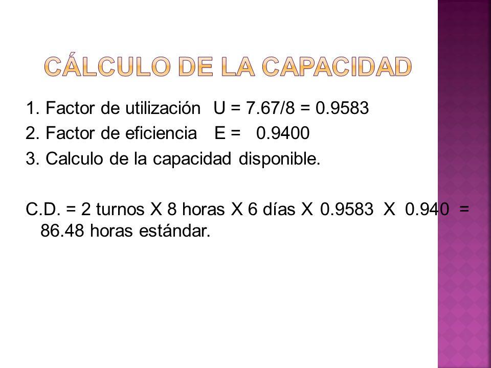 1. Factor de utilización U = 7.67/8 = 0.9583 2. Factor de eficiencia E = 0.9400 3. Calculo de la capacidad disponible. C.D. = 2 turnos X 8 horas X 6 d
