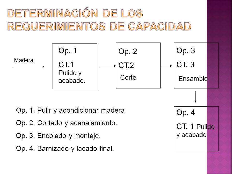 Madera Op. 1 CT.1 Pulido y acabado. Op. 2 CT.2 Corte Op. 3 CT. 3 Ensamble Op. 4 CT. 1 Pulido y acabado Op. 1. Pulir y acondicionar madera Op. 2. Corta