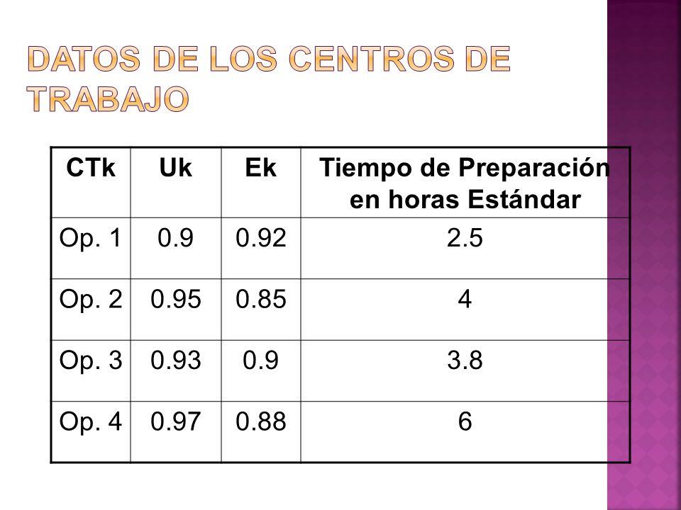 CTkUkEkTiempo de Preparación en horas Estándar Op. 10.90.922.5 Op. 20.950.854 Op. 30.930.93.8 Op. 40.970.886