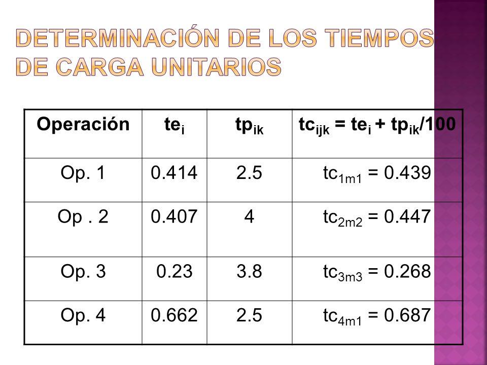 Operaciónte i tp ik tc ijk = te i + tp ik /100 Op. 10.4142.5tc 1m1 = 0.439 Op. 20.4074tc 2m2 = 0.447 Op. 30.233.8tc 3m3 = 0.268 Op. 40.6622.5tc 4m1 =