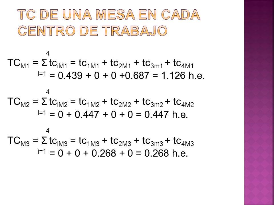 4 TC M1 = Σ tc iM1 = tc 1M1 + tc 2M1 + tc 3m1 + tc 4M1 i=1 = 0.439 + 0 + 0 +0.687 = 1.126 h.e. 4 TC M2 = Σ tc iM2 = tc 1M2 + tc 2M2 + tc 3m2 + tc 4M2