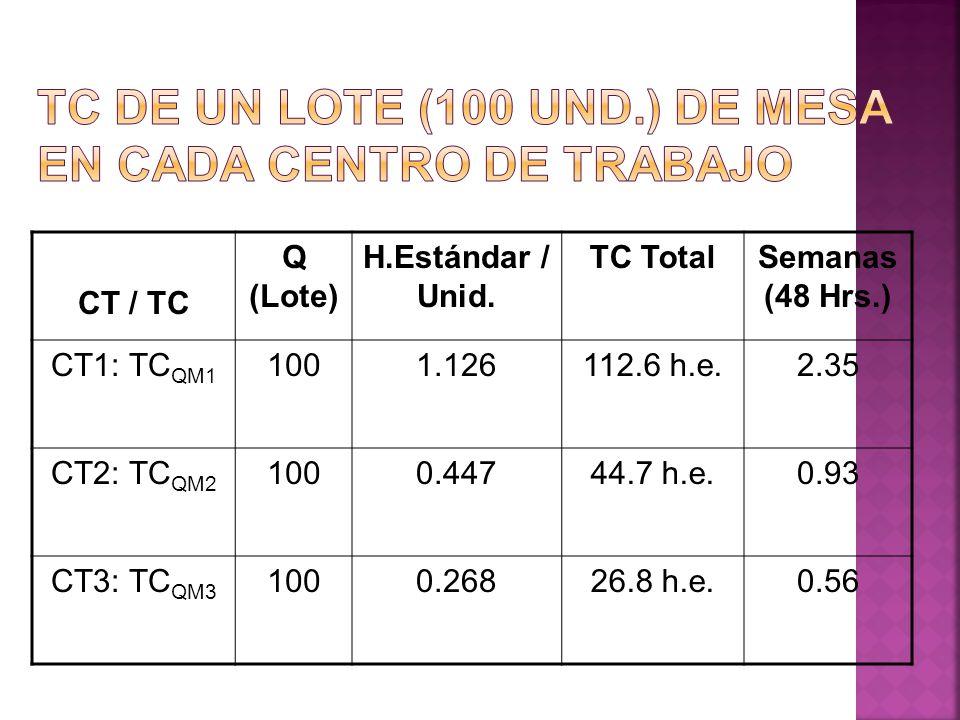 CT / TC Q (Lote) H.Estándar / Unid. TC TotalSemanas (48 Hrs.) CT1: TC QM1 1001.126112.6 h.e.2.35 CT2: TC QM2 1000.44744.7 h.e.0.93 CT3: TC QM3 1000.26
