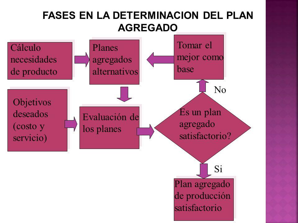 Cálculo necesidades de producto FASES EN LA DETERMINACION DEL PLAN AGREGADO Planes agregados alternativos Evaluación de los planes Objetivos deseados