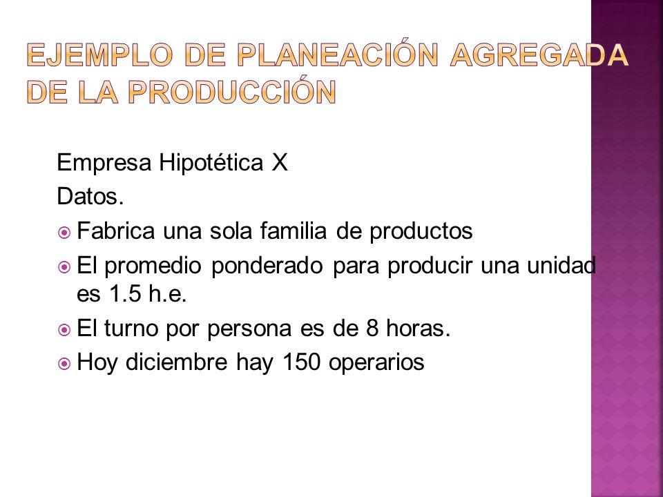 Empresa Hipotética X Datos. Fabrica una sola familia de productos El promedio ponderado para producir una unidad es 1.5 h.e. El turno por persona es d