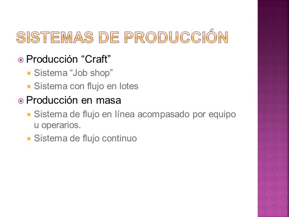 Producción Craft Sistema Job shop Sistema con flujo en lotes Producción en masa Sistema de flujo en línea acompasado por equipo u operarios. Sistema d