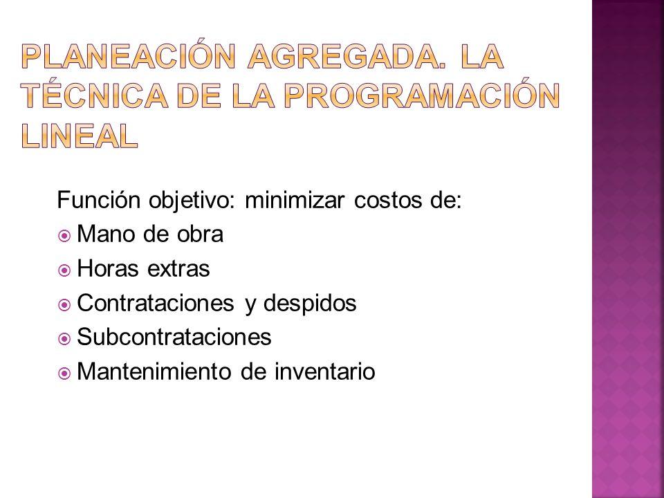 Función objetivo: minimizar costos de: Mano de obra Horas extras Contrataciones y despidos Subcontrataciones Mantenimiento de inventario