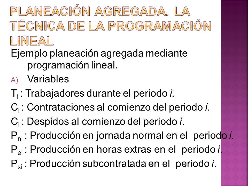 Ejemplo planeación agregada mediante programación lineal. A) Variables T i : Trabajadores durante el periodo i. C i : Contrataciones al comienzo del p