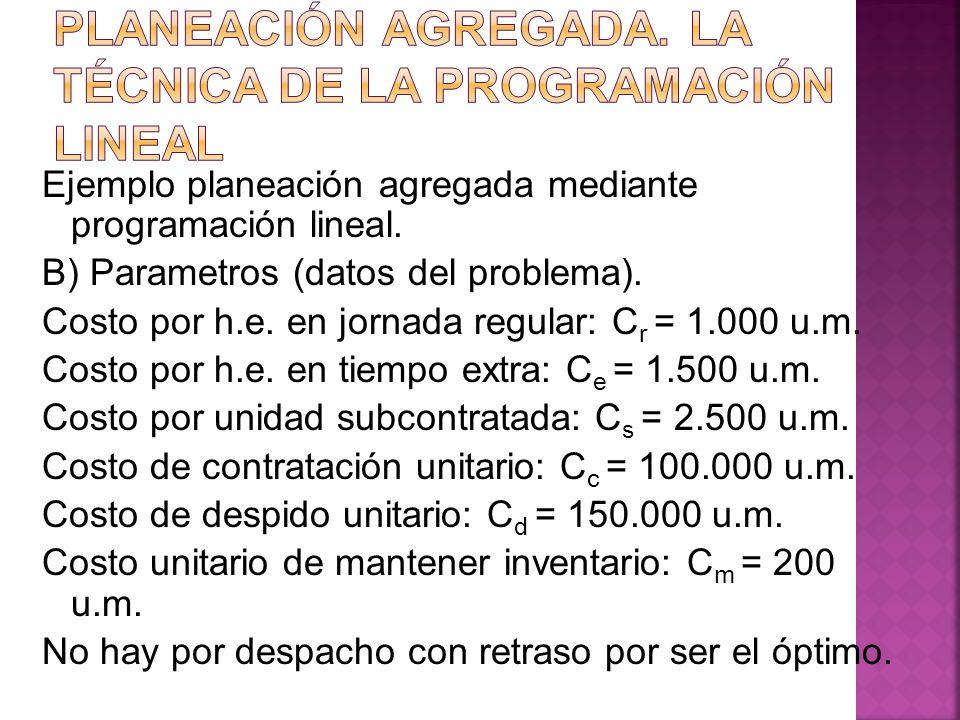 Ejemplo planeación agregada mediante programación lineal. B) Parametros (datos del problema). Costo por h.e. en jornada regular: C r = 1.000 u.m. Cost