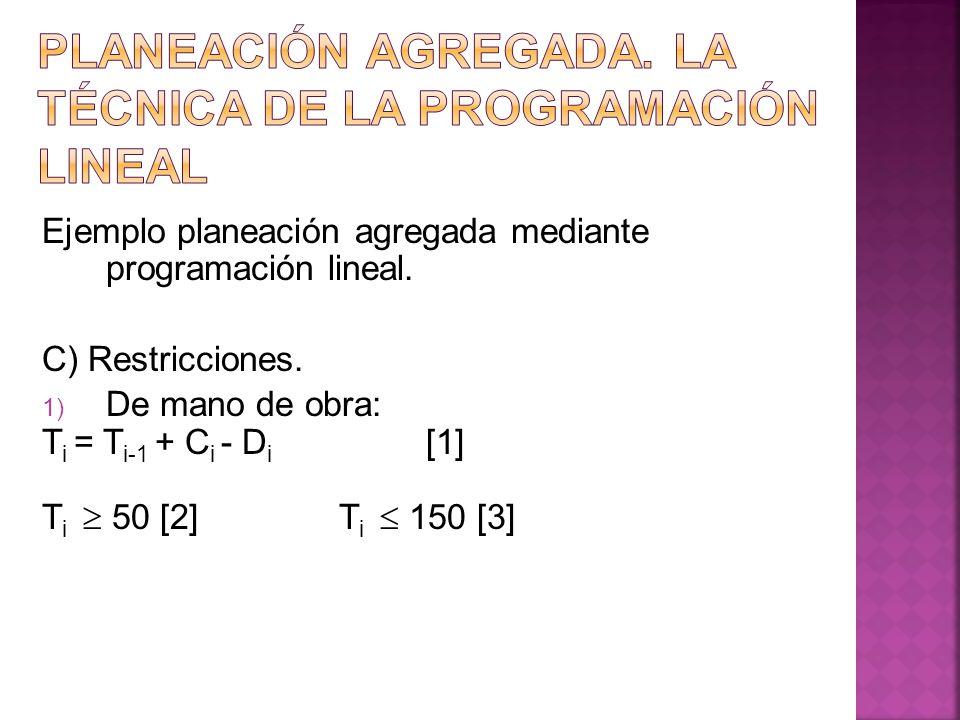 Ejemplo planeación agregada mediante programación lineal. C) Restricciones. 1) De mano de obra: T i = T i-1 + C i - D i [1] T i 50 [2] T i 150 [3]