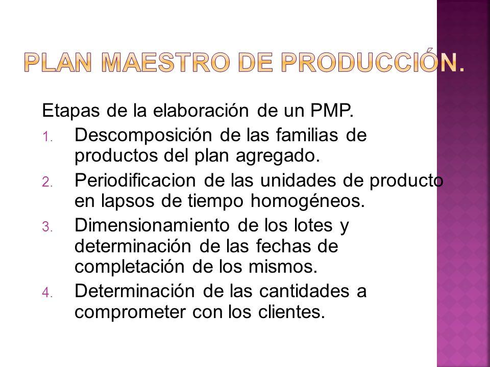 Etapas de la elaboración de un PMP. 1. Descomposición de las familias de productos del plan agregado. 2. Periodificacion de las unidades de producto e