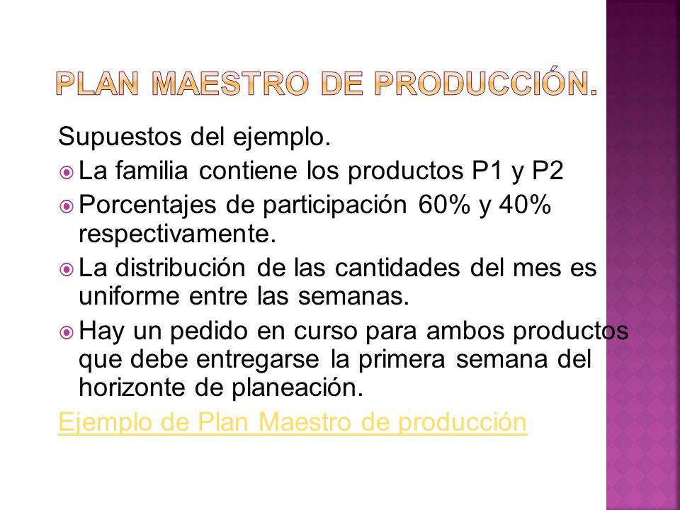 Supuestos del ejemplo. La familia contiene los productos P1 y P2 Porcentajes de participación 60% y 40% respectivamente. La distribución de las cantid