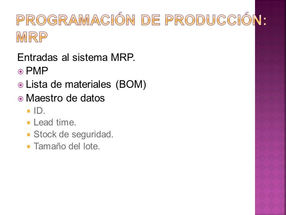 Entradas al sistema MRP. PMP Lista de materiales (BOM) Maestro de datos ID. Lead time. Stock de seguridad. Tamaño del lote.