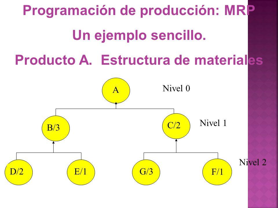 Programación de producción: MRP Un ejemplo sencillo. Producto A. Estructura de materiales A B/3 C/2 D/2E/1G/3 F/1 Nivel 0 Nivel 1 Nivel 2