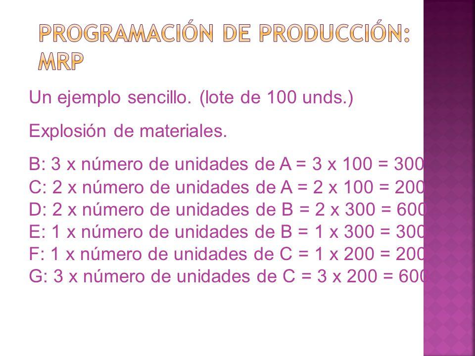 Un ejemplo sencillo. (lote de 100 unds.) Explosión de materiales. B: 3 x número de unidades de A = 3 x 100 = 300 C: 2 x número de unidades de A = 2 x