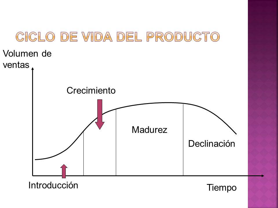 Introducción Crecimiento Madurez Declinación Tiempo Volumen de ventas
