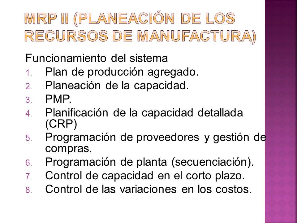 Funcionamiento del sistema 1. Plan de producción agregado. 2. Planeación de la capacidad. 3. PMP. 4. Planificación de la capacidad detallada (CRP) 5.