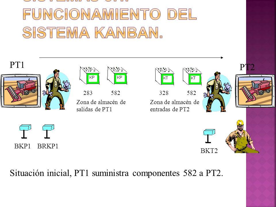283582328582 PT1 PT2 BKP1BRKP1 BKT2 Zona de almacén de salidas de PT1 Zona de almacén de entradas de PT2 Situación inicial, PT1 suministra componentes