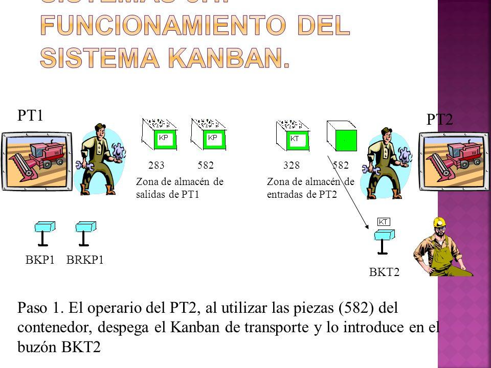 283582328582 PT1 PT2 BKP1BRKP1 BKT2 Zona de almacén de salidas de PT1 Zona de almacén de entradas de PT2 Paso 1. El operario del PT2, al utilizar las