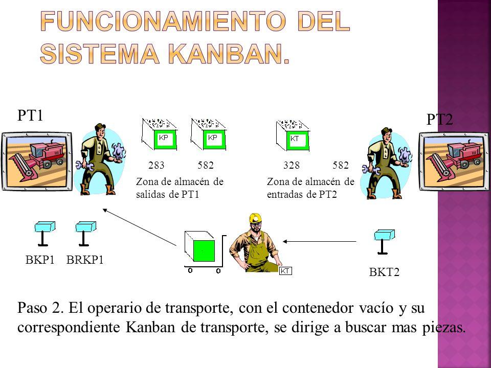 283582328582 PT1 PT2 BKP1BRKP1 BKT2 Zona de almacén de salidas de PT1 Zona de almacén de entradas de PT2 Paso 2. El operario de transporte, con el con